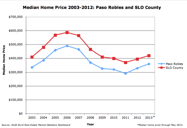 Paso Robles home prices