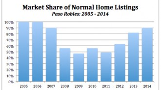 Paso Robles foreclosures