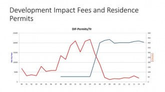 Permits issued are shown here in red, and fees are shown in blue.