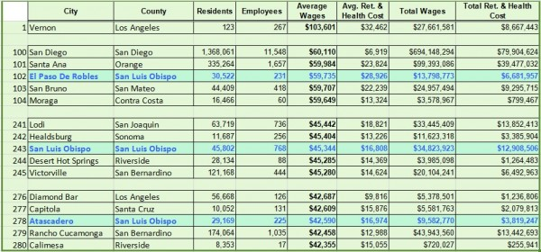 Cities rating in the state