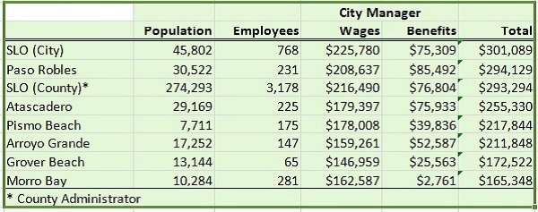 City Manager Comparisons