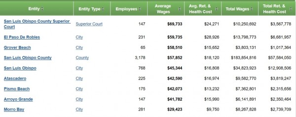 Controllers office SLO County and Cities averages