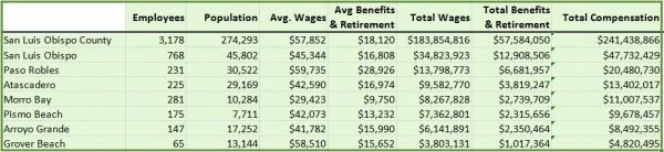 Top Public Salaries by City