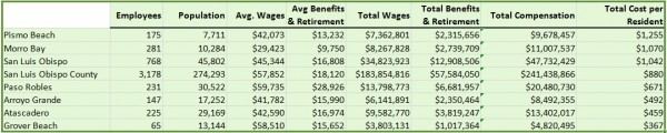 Top cost per resident