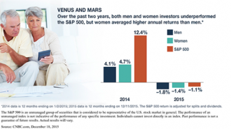 Men, women and investment