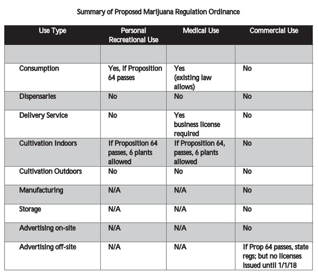 proposed marijuana ban