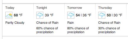 Paso Robles weather forecast - Source: wunderground.com
