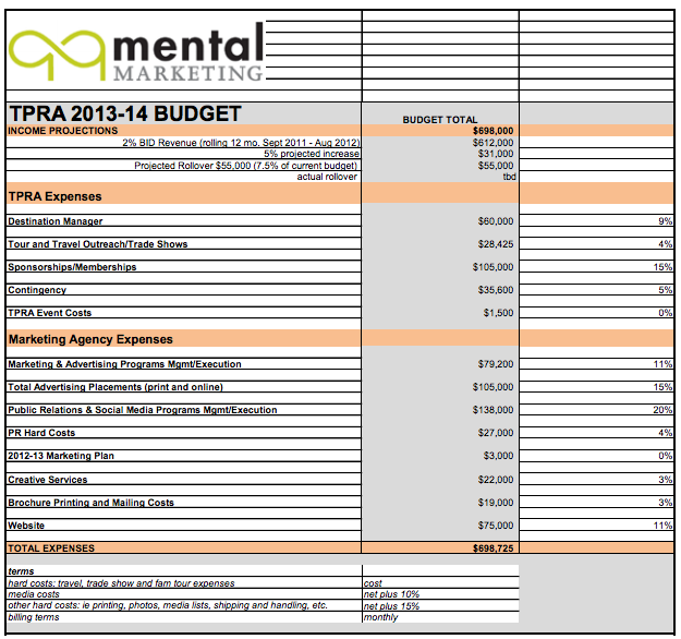 Budget for the Travel Paso Alliance.