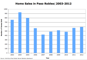 Paso yearly home sales