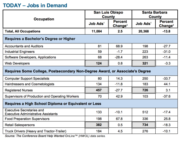 jobs in demand in Paso Robles