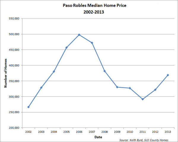 home prices paso robles