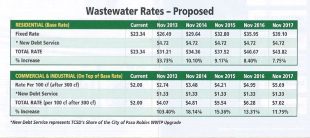 Templeton sewer rates