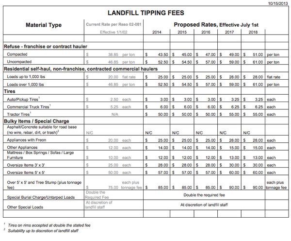 paso robles landfill fees