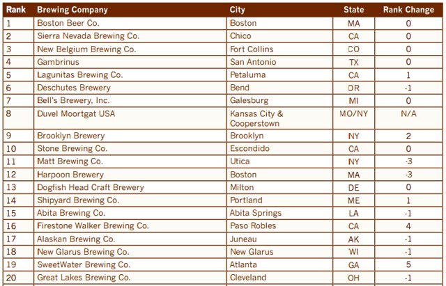 top us craft breweries