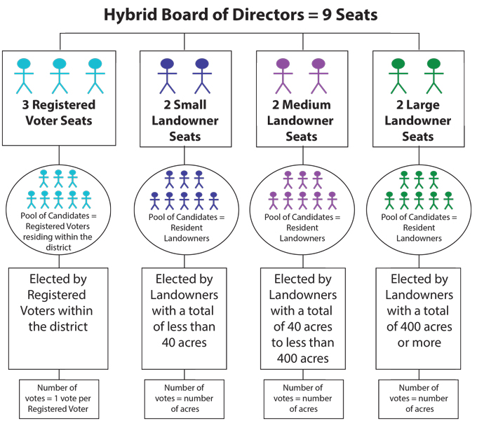 Hybrid-board-flow-chart-8