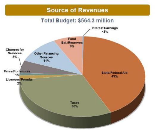 Sources of revenue. Courtesy of San Luis Obispo County.