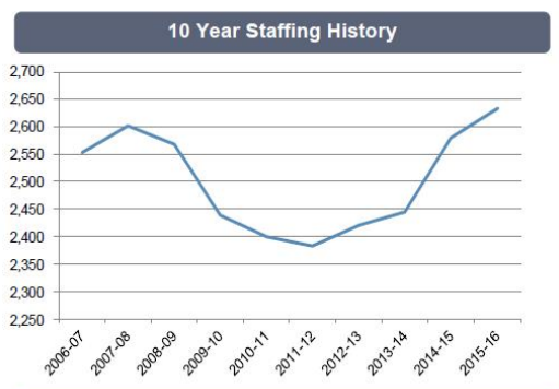 10-year staffing history. Courtesy of San Luis Obispo County.