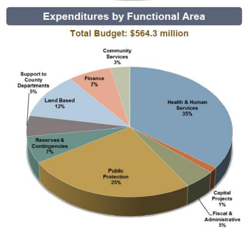 County expenditures. Courtesy of San Luis Obispo County.