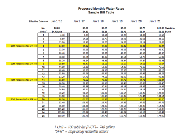 proposed monthly water bill paso robles