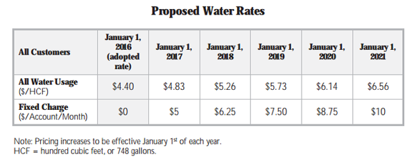water rate increase paso robles