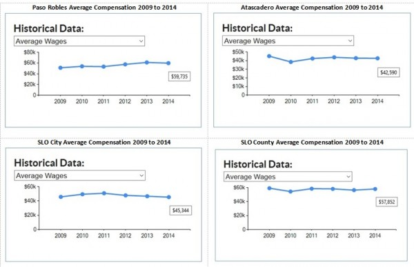Average Compensation Graphs SLO County and Cities 2009 to 2014