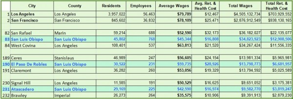 SLO Cities Total Wages rating within state