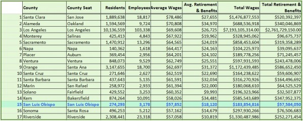 SLO County wage comparison within California