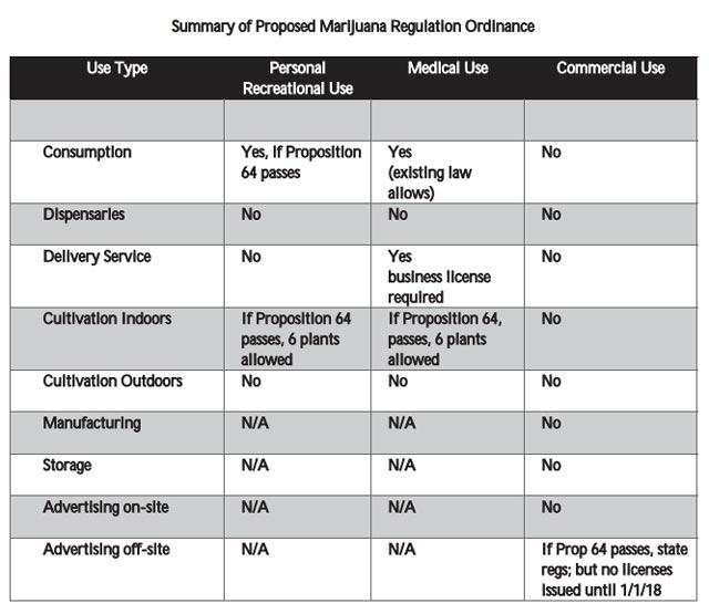 proposed marijuana ban