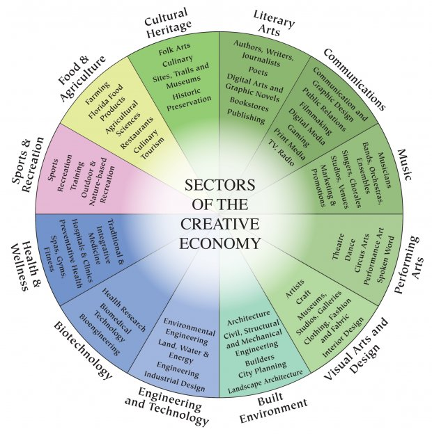 the creative economy is a vast ecosystem of products and professions