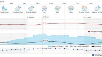 rain in paso robles