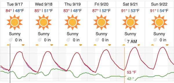 A break in the heat in the forecast for North County