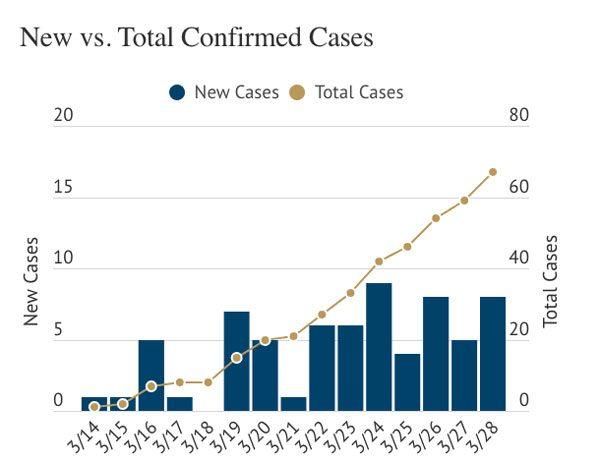 COVID-19-coronavirus-cases-san-luis-obispo-county-3-28-2020