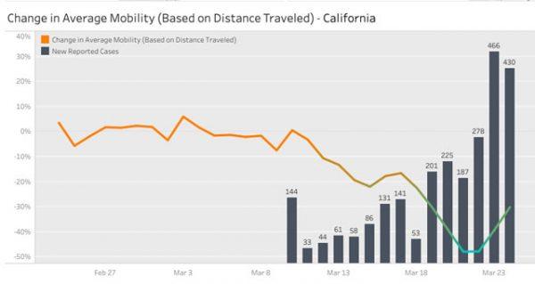 Smartphone data tracking trips in California.