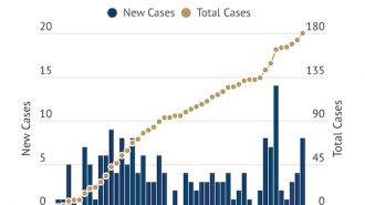 COVID-19 Update: 181 confirmed cases in county, 135 recovered