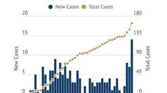 COVID-19 Update- Total cases jump to 163 in county
