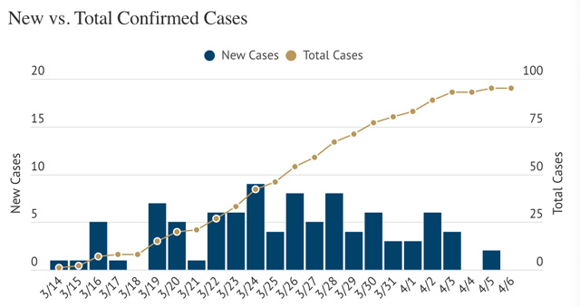 Cases-of-COVID-19-in-SLO-County