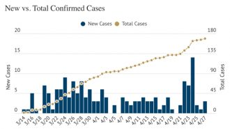 San-Luis-Obispo-County-COVID-19-coronavirus-update-4-27-2020
