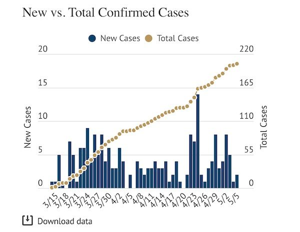 COVID-19: SLO County adds two new cases Tuesday