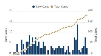 COVID-19 Update- Three new cases reported Thursday afternoon, nine new recoveries