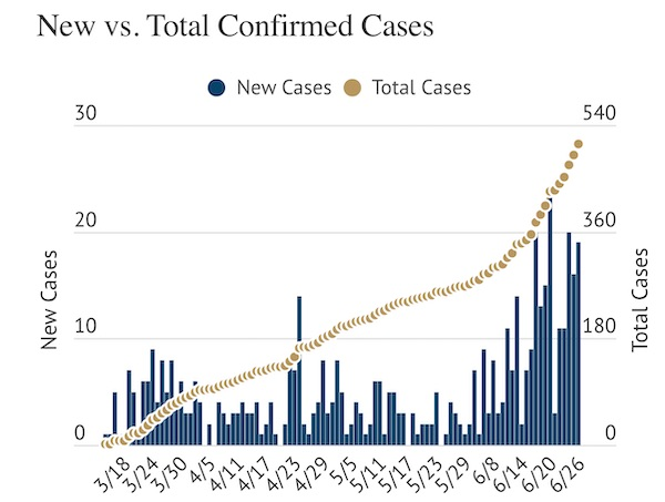Accomack County reports two new COVID-19 cases