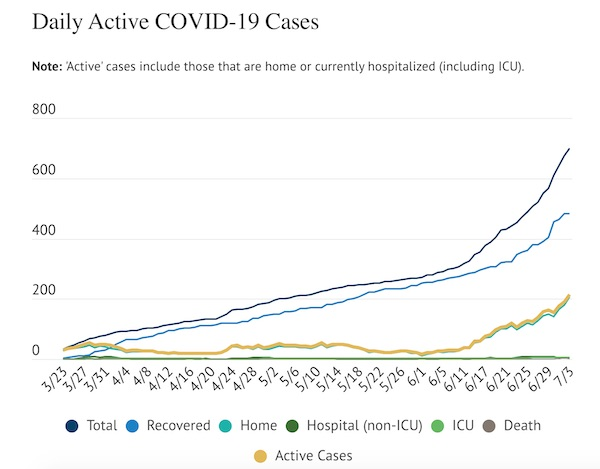 COVID-19 Update: 26 cases added Friday, 215 active cases in county