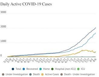 COVID-19 Update: 77 cases added Thursday