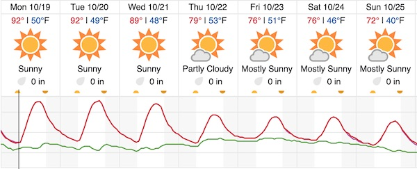 Cooler weather in the forecast this week for Paso Robles
