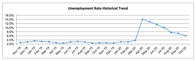 unemployment rate in San Luis Obispo County chart