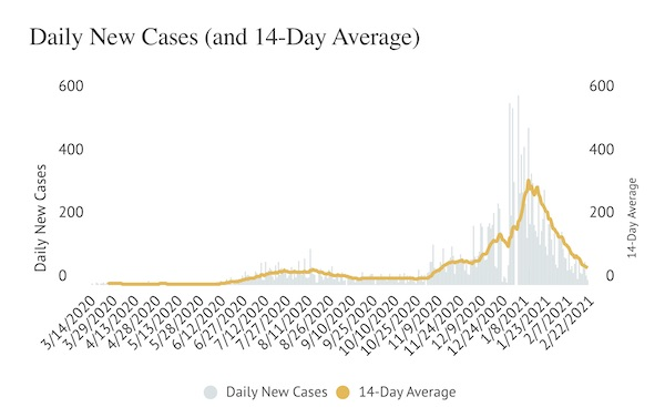 COVID-19: Active and new daily cases continue to decline in SLO County