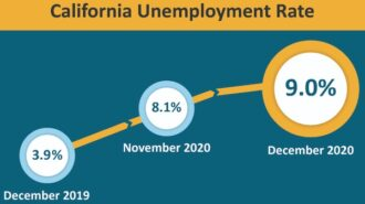 California unemployment increased 0.9-percent since November 2020
