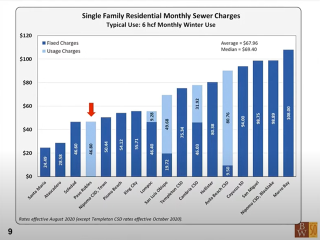 Sewer-rates-in-SLO-County