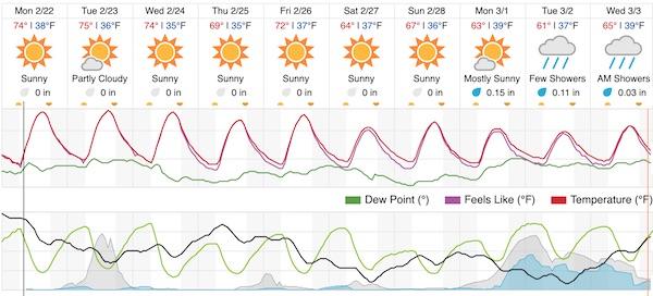 Forecast from Weather Underground.