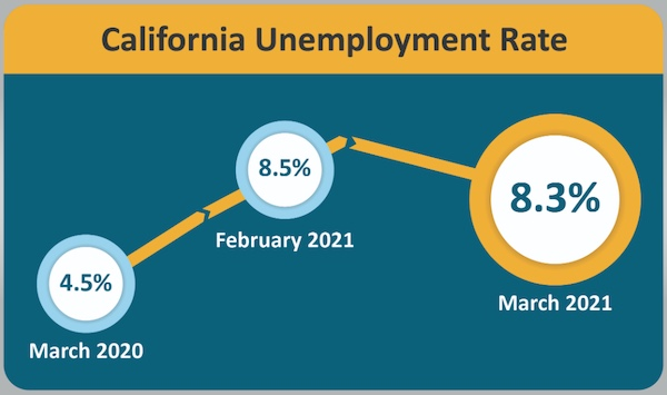 Governor Newsom issues statement on March jobs report