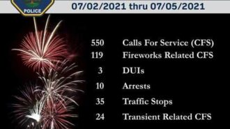 -Over the 4-day holiday weekend, the Paso Robles Police Department reports that it received 550 calls for service. From 12 a.m. July 2 through 11:59 p.m. on July 3, 119 calls were fireworks-related. On July 4, between 12 a.m. through 3 a.m. July 5, 75 calls were fireworks-related.